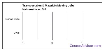 Transportation & Materials Moving Jobs Nationwide vs. OH