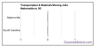 Transportation & Materials Moving Jobs Nationwide vs. SC