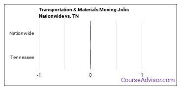 Transportation & Materials Moving Jobs Nationwide vs. TN