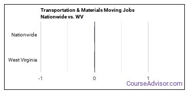 Transportation & Materials Moving Jobs Nationwide vs. WV