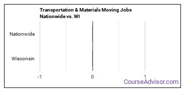 Transportation & Materials Moving Jobs Nationwide vs. WI