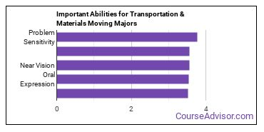 Important Abilities for transportation and materials moving Majors