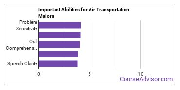 Important Abilities for air transport Majors
