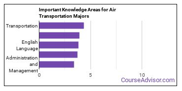 Important Knowledge Areas for Air Transportation Majors