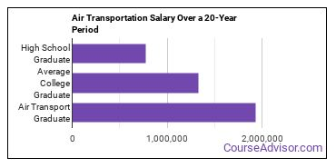 air transportation salary compared to typical high school and college graduates over a 20 year period