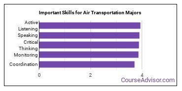 Important Skills for Air Transportation Majors