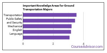 Important Knowledge Areas for Ground Transportation Majors