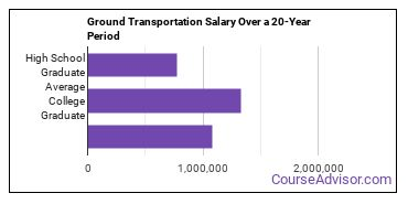 ground transportation salary compared to typical high school and college graduates over a 20 year period