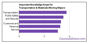 Important Knowledge Areas for Transportation & Materials Moving Majors