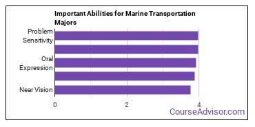 Important Abilities for marine transport Majors