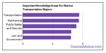 Important Knowledge Areas for Marine Transportation Majors