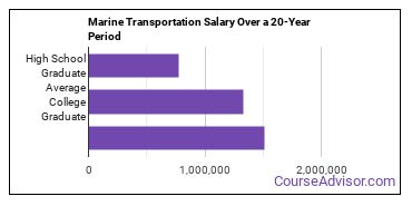 marine transportation salary compared to typical high school and college graduates over a 20 year period