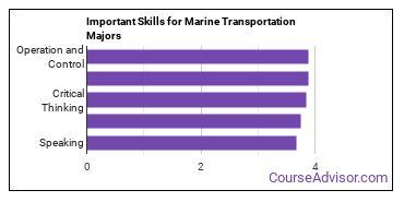 Important Skills for Marine Transportation Majors