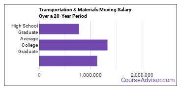 transportation and materials moving salary compared to typical high school and college graduates over a 20 year period