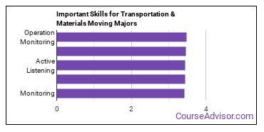 Important Skills for Transportation & Materials Moving Majors