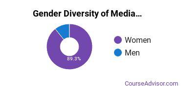 Arts & Media Management Majors in CO Gender Diversity Statistics