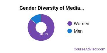 Arts & Media Management Majors in NJ Gender Diversity Statistics