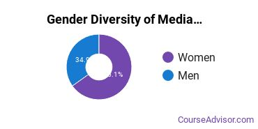 Arts & Media Management Majors in NC Gender Diversity Statistics