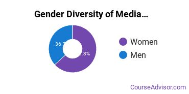 Arts & Media Management Majors in OH Gender Diversity Statistics