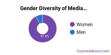 Arts & Media Management Majors in VA Gender Diversity Statistics