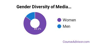Arts & Media Management Majors in WI Gender Diversity Statistics