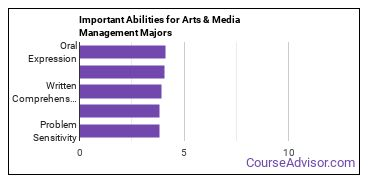 Important Abilities for media management Majors