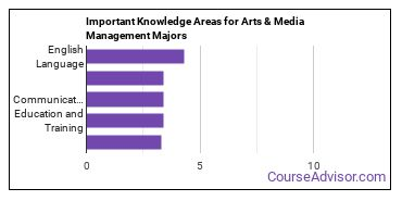 Important Knowledge Areas for Arts & Media Management Majors