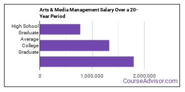 arts and media management salary compared to typical high school and college graduates over a 20 year period