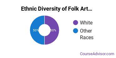 Crafts, Folk Art & Artisanry Majors in CA Ethnic Diversity Statistics