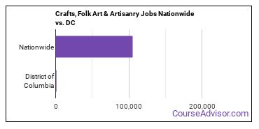 Crafts, Folk Art & Artisanry Jobs Nationwide vs. DC