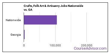 Crafts, Folk Art & Artisanry Jobs Nationwide vs. GA