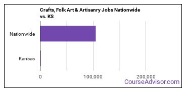 Crafts, Folk Art & Artisanry Jobs Nationwide vs. KS