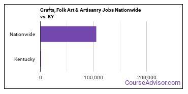 Crafts, Folk Art & Artisanry Jobs Nationwide vs. KY