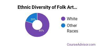 Crafts, Folk Art & Artisanry Majors in MA Ethnic Diversity Statistics