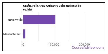 Crafts, Folk Art & Artisanry Jobs Nationwide vs. MA