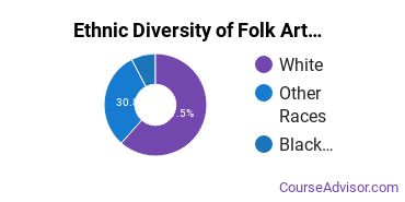 Crafts, Folk Art & Artisanry Majors in MI Ethnic Diversity Statistics