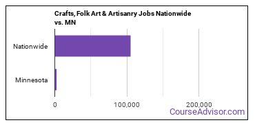 Crafts, Folk Art & Artisanry Jobs Nationwide vs. MN
