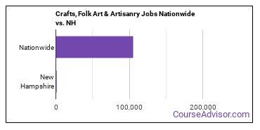 Crafts, Folk Art & Artisanry Jobs Nationwide vs. NH
