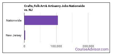 Crafts, Folk Art & Artisanry Jobs Nationwide vs. NJ