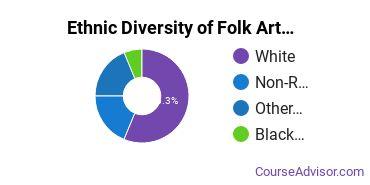 Crafts, Folk Art & Artisanry Majors in PA Ethnic Diversity Statistics