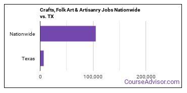 Crafts, Folk Art & Artisanry Jobs Nationwide vs. TX