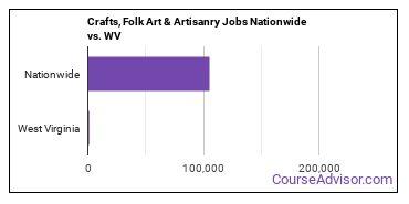 Crafts, Folk Art & Artisanry Jobs Nationwide vs. WV
