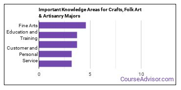 Important Knowledge Areas for Crafts, Folk Art & Artisanry Majors