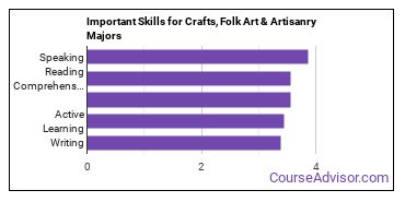 Important Skills for Crafts, Folk Art & Artisanry Majors