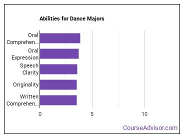 Important Abilities for dance Majors