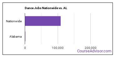 Dance Jobs Nationwide vs. AL