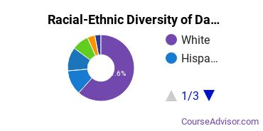 Racial-Ethnic Diversity of Dance Students with Bachelor's Degrees