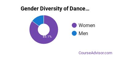 Dance Majors in CA Gender Diversity Statistics