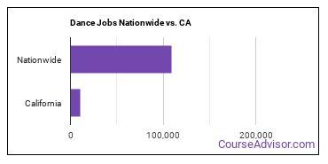Dance Jobs Nationwide vs. CA