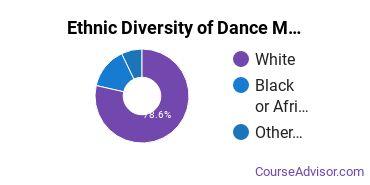 Dance Majors in DC Ethnic Diversity Statistics